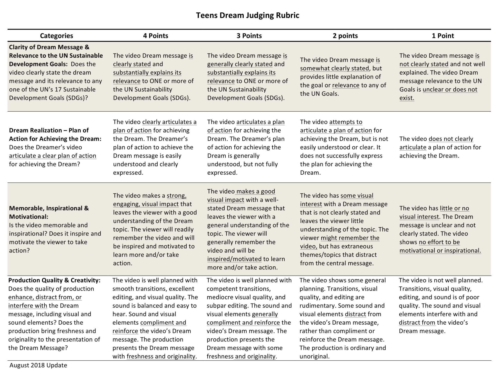 2016 Teens Dream Judging Rubric